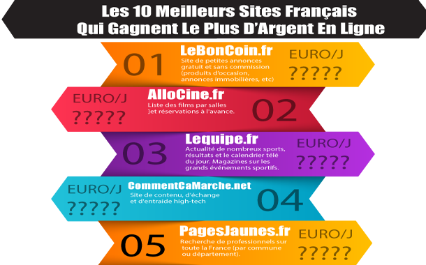Top 10 sites de rencontres gratuits